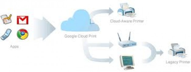 What is Cloud Printing