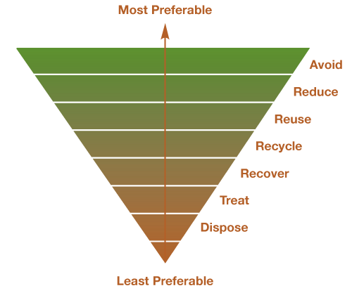 EPA recycling graph